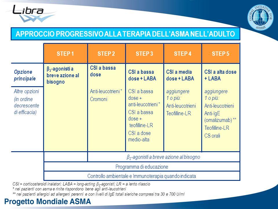 CSI = corticosteroidi inalatori; LABA = long-acting β 2 -agonisti; LR = a lento rilascio * nei pazienti con asma e rinite rispondono bene agli anti-leucotrieni ** nei pazienti allergici ad allergeni perenni e con livelli di IgE totali sieriche compresi tra 30 e 700 U/ml APPROCCIO PROGRESSIVO ALLA TERAPIA DELL'ASMA NELL'ADULTO Controllo ambientale e Immunoterapia quando indicata Programma di educazione β 2 -agonisti a breve azione al bisogno aggiungere 1 o più: Anti-leucotrieni Anti-IgE (omalizumab) ** Teofilline-LR CS orali aggiungere 1 o più: Anti-leucotrieni Teofilline-LR CSI a bassa dose + anti-leucotrieni * CSI a bassa dose + teofilline-LR CSI a dose medio-alta Anti-leucotrieni * Cromoni Altre opzioni (in ordine decrescente di efficacia) Opzione principale CSI a alta dose + LABA CSI a media dose + LABA CSI a bassa dose + LABA CSI a bassa dose β 2 -agonisti a breve azione al bisogno STEP 5STEP 4STEP 3STEP 2STEP 1