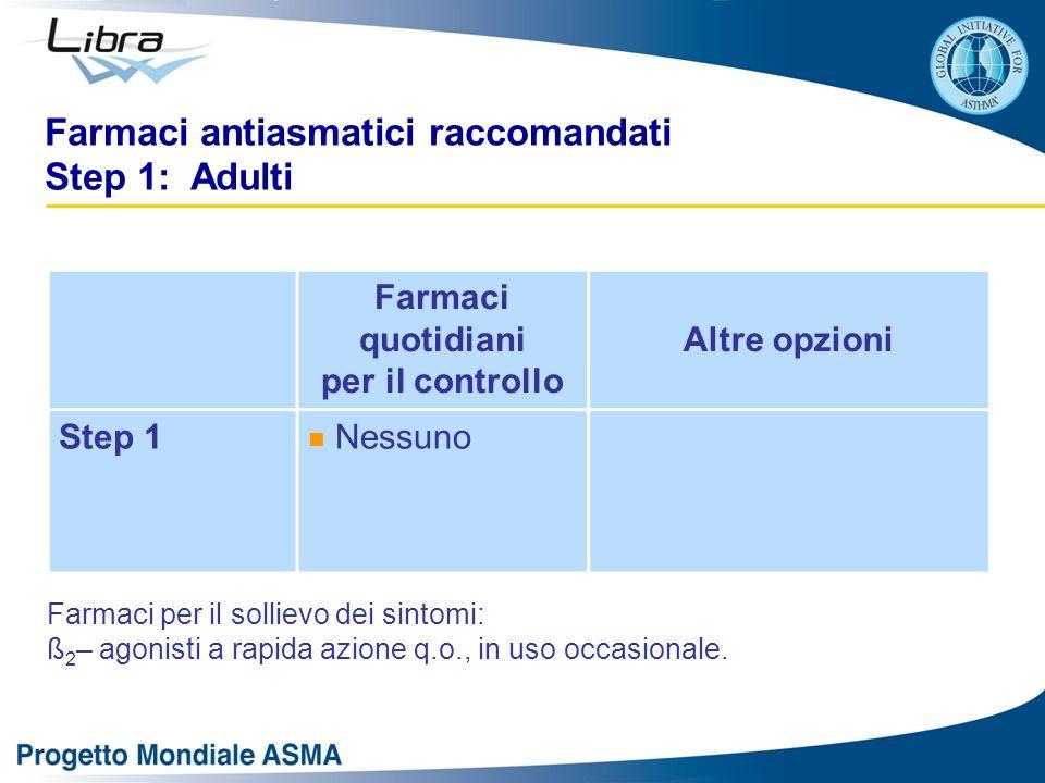 Farmaci antiasmatici raccomandati Step 1: Adulti Farmaci quotidiani per il controllo Altre opzioni Step 1 Nessuno Farmaci per il sollievo dei sintomi: ß 2 – agonisti a rapida azione q.o., in uso occasionale.