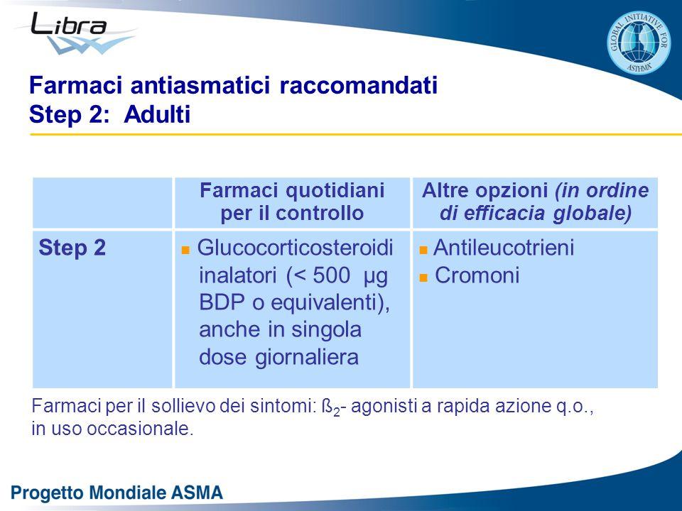 Farmaci antiasmatici raccomandati Step 2: Adulti Farmaci quotidiani per il controllo Altre opzioni (in ordine di efficacia globale) Step 2 Glucocorticosteroidi inalatori (< 500 μg BDP o equivalenti), anche in singola dose giornaliera Antileucotrieni Cromoni Farmaci per il sollievo dei sintomi: ß 2 - agonisti a rapida azione q.o., in uso occasionale.