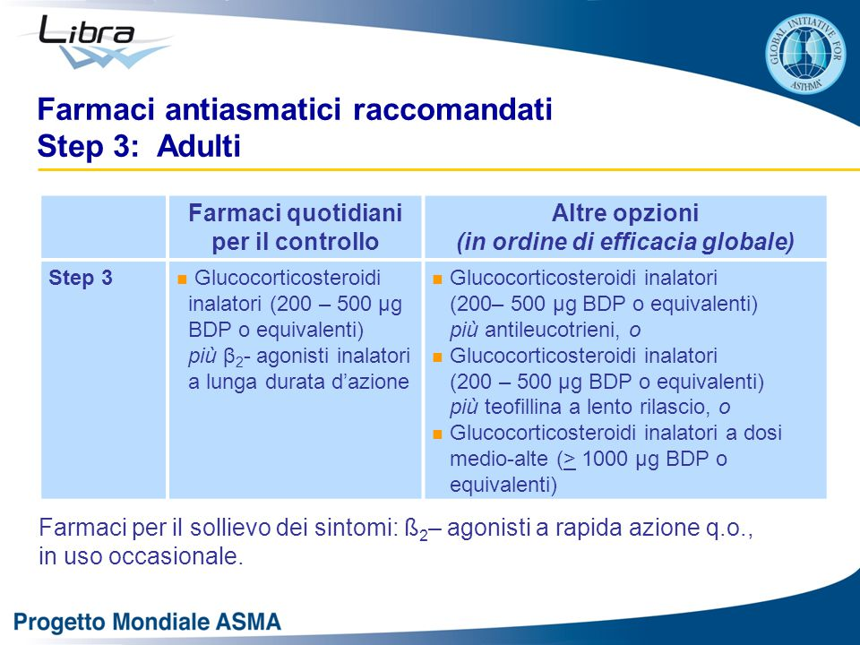 Farmaci quotidiani per il controllo Altre opzioni (in ordine di efficacia globale) Step 3 Glucocorticosteroidi inalatori (200 – 500 μg BDP o equivalenti) più β 2 - agonisti inalatori a lunga durata d'azione Glucocorticosteroidi inalatori (200– 500 μg BDP o equivalenti) più antileucotrieni, o Glucocorticosteroidi inalatori (200 – 500 μg BDP o equivalenti) più teofillina a lento rilascio, o Glucocorticosteroidi inalatori a dosi medio-alte (> 1000 μg BDP o equivalenti) Farmaci antiasmatici raccomandati Step 3: Adulti Farmaci per il sollievo dei sintomi: ß 2 – agonisti a rapida azione q.o., in uso occasionale.