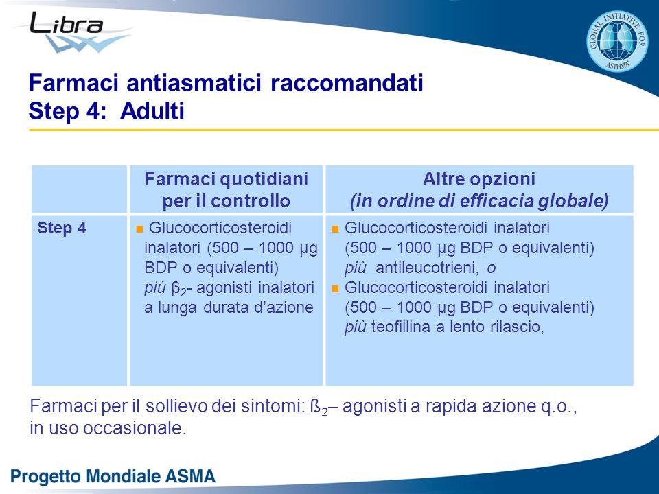 Farmaci quotidiani per il controllo Altre opzioni (in ordine di efficacia globale) Step 4 Glucocorticosteroidi inalatori (500 – 1000 μg BDP o equivale