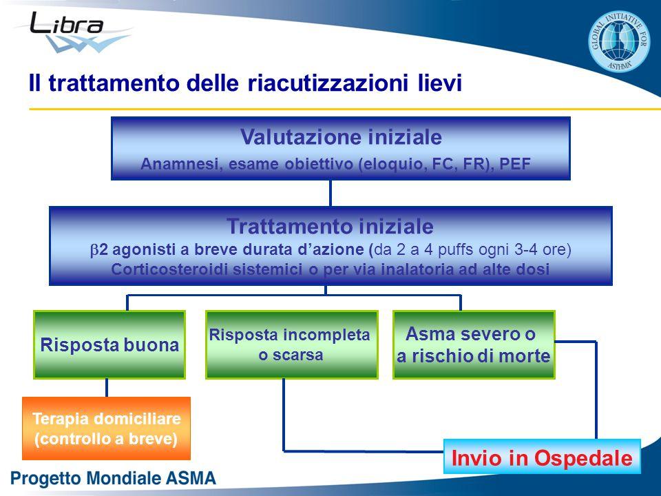 Valutazione iniziale Anamnesi, esame obiettivo (eloquio, FC, FR), PEF Asma severo o a rischio di morte Trattamento iniziale  2 agonisti a breve durat