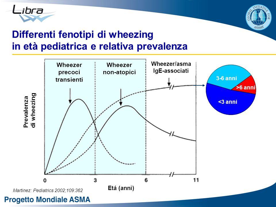 Differenti fenotipi di wheezing in età pediatrica e relativa prevalenza Martinez: Pediatrics 2002;109:362 <3 anni 3-6 anni >6 anni Prevalenza di wheezing Wheezer precoci transienti Wheezer non-atopici Wheezer/asma IgE-associati Etá (anni)