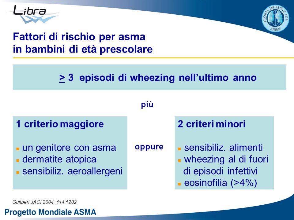 Fattori di rischio per asma in bambini di età prescolare più oppure > 3 episodi di wheezing nell'ultimo anno 1 criterio maggiore un genitore con asma dermatite atopica sensibiliz.