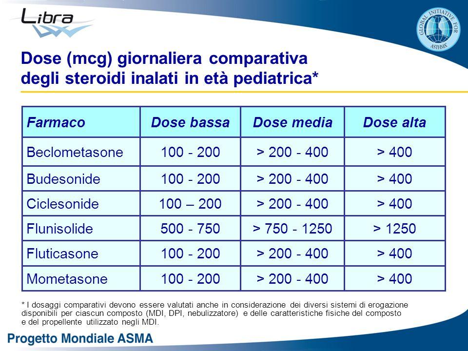 > 400> 200 - 400100 – 200Ciclesonide > 1250> 750 - 1250500 - 750Flunisolide > 400> 200 - 400100 - 200Fluticasone > 400> 200 - 400100 - 200Mometasone > 400> 200 - 400100 - 200Budesonide > 400> 200 - 400100 - 200Beclometasone Dose altaDose mediaDose bassaFarmaco Dose (mcg) giornaliera comparativa degli steroidi inalati in età pediatrica* * I dosaggi comparativi devono essere valutati anche in considerazione dei diversi sistemi di erogazione disponibili per ciascun composto (MDI, DPI, nebulizzatore) e delle caratteristiche fisiche del composto e del propellente utilizzato negli MDI.