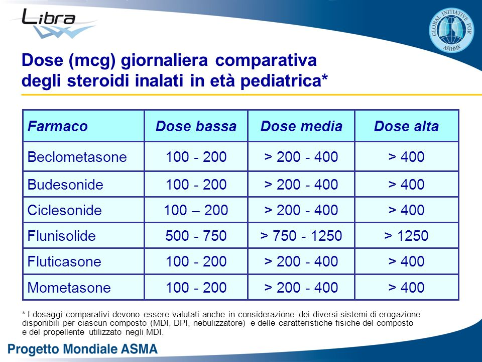 > 400> 200 - 400100 – 200Ciclesonide > 1250> 750 - 1250500 - 750Flunisolide > 400> 200 - 400100 - 200Fluticasone > 400> 200 - 400100 - 200Mometasone >