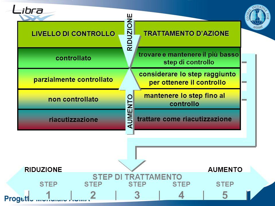 controllato parzialmente controllato non controllato riacutizzazione LIVELLO DI CONTROLLO trovare e mantenere il più basso step di controllo considerare lo step raggiunto per ottenere il controllo mantenere lo step fino al controllo trattare come riacutizzazione TRATTAMENTO D'AZIONE STEP DI TRATTAMENTO RIDUZIONEAUMENTO STEP 1 STEP 2 STEP 3 STEP 4 STEP 5 RIDUZIONE AUMENTO