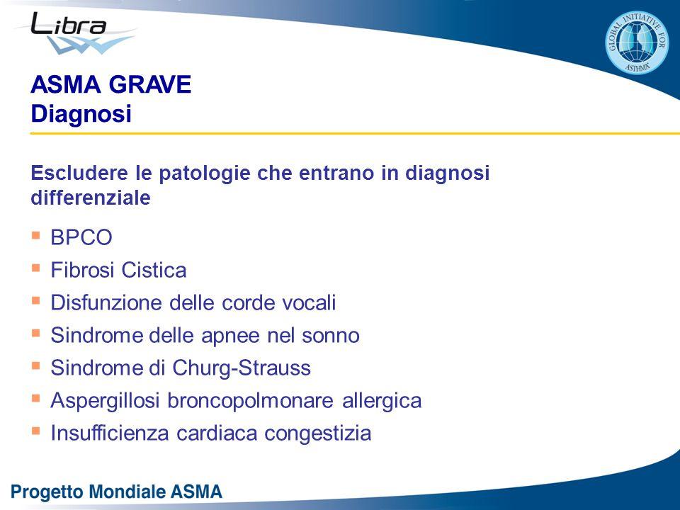 ASMA GRAVE Diagnosi Escludere le patologie che entrano in diagnosi differenziale  BPCO  Fibrosi Cistica  Disfunzione delle corde vocali  Sindrome delle apnee nel sonno  Sindrome di Churg-Strauss  Aspergillosi broncopolmonare allergica  Insufficienza cardiaca congestizia