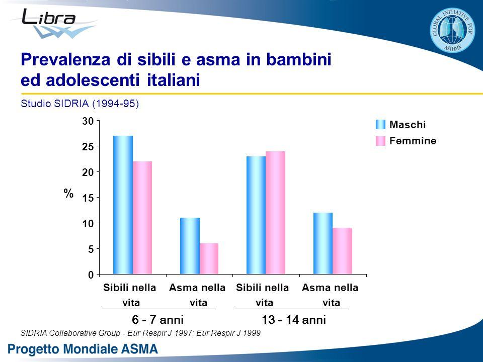 Prevalenza di sibili e asma in bambini ed adolescenti italiani Studio SIDRIA (1994-95) 6 - 7 anni 13 - 14 anni SIDRIA Collaborative Group - Eur Respir J 1997; Eur Respir J 1999 0 5 10 15 20 25 30 Sibili nella vita Asma nella vita Sibili nella vita Asma nella vita Maschi Femmine %