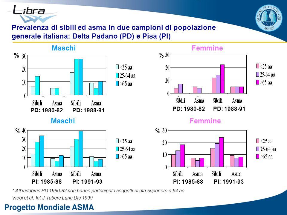 PD: 1980-82PD: 1988-91 Maschi PD: 1988-91PD: 1980-82 Femmine MaschiFemmine PI: 1985-88 PI: 1991-93 Prevalenza di sibili ed asma in due campioni di popolazione generale italiana: Delta Padano (PD) e Pisa (PI) Viegi et al, Int J Tuberc Lung Dis 1999 % % % * *** * All'indagine PD 1980-82 non hanno partecipato soggetti di età superiore a 64 aa