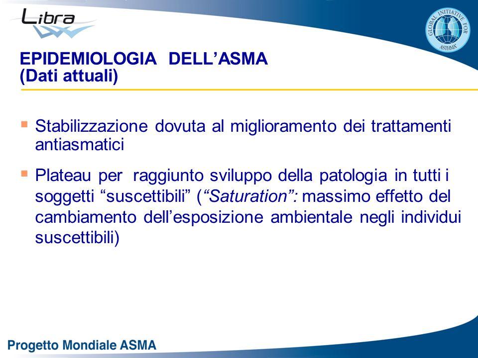EPIDEMIOLOGIA DELL'ASMA (Dati attuali)  Stabilizzazione dovuta al miglioramento dei trattamenti antiasmatici  Plateau per raggiunto sviluppo della patologia in tutti i soggetti suscettibili ( Saturation : massimo effetto del cambiamento dell'esposizione ambientale negli individui suscettibili)