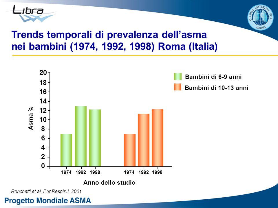 Trends temporali di prevalenza dell'asma nei bambini (1974, 1992, 1998) Roma (Italia) Ronchetti et al, Eur Respir J 2001 20 Bambini di 10-13 anni Bambini di 6-9 anni 18 16 14 12 10 8 6 4 2 0 197419921998197419921998 Anno dello studio Asma %