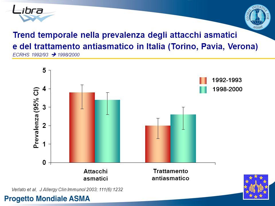 Trend temporale nella prevalenza degli attacchi asmatici e del trattamento antiasmatico in Italia (Torino, Pavia, Verona) ECRHS 1992/93  1998/2000 Verlato et al, J Allergy Clin Immunol 2003; 111(6):1232 Attacchi asmatici Trattamento antiasmatico 1992-1993 1998-2000 0 1 2 3 4 5 Prevalenza (95% CI)