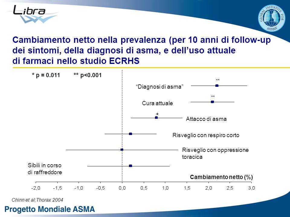 Chinn et al;Thorax 2004 Sibili in corso di raffreddore Cambiamento netto (%) Risveglio con oppressione toracica Risveglio con respiro corto Cura attuale Diagnosi di asma Attacco di asma ** * * p = 0.011 ** p<0.001 Cambiamento netto nella prevalenza (per 10 anni di follow-up dei sintomi, della diagnosi di asma, e dell'uso attuale di farmaci nello studio ECRHS