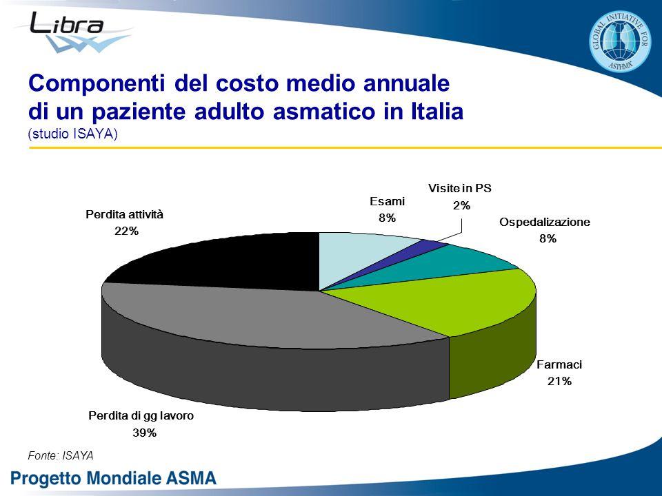 Componenti del costo medio annuale di un paziente adulto asmatico in Italia (studio ISAYA) Ospedalizazione 8% Visite in PS 2% Farmaci 21% Perdita di gg lavoro 39% Esami 8% Perdita attività 22% Fonte: ISAYA