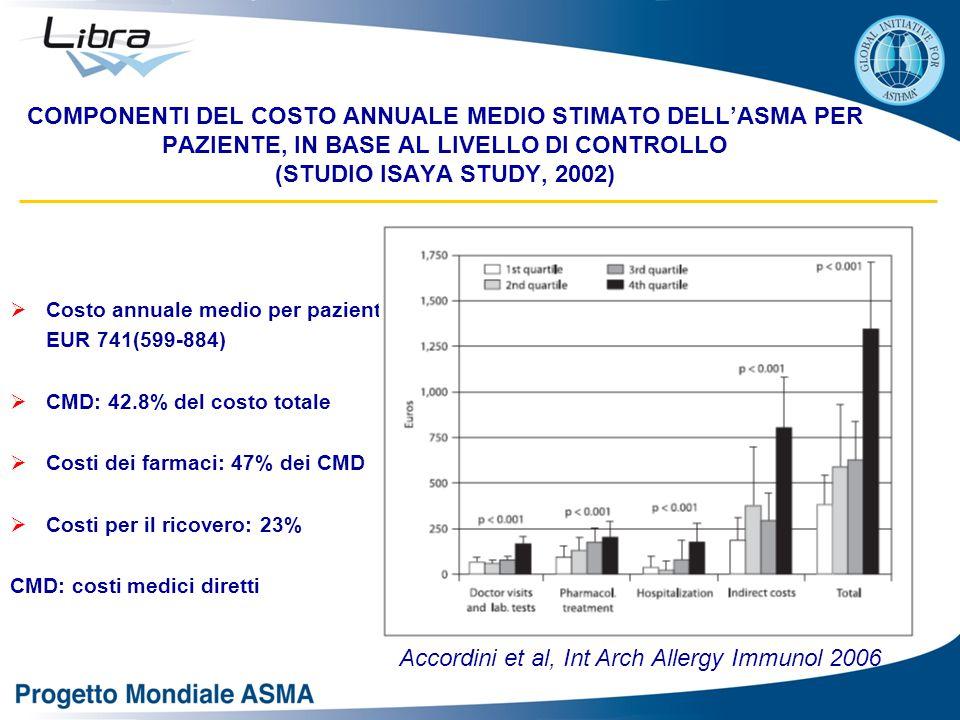 COMPONENTI DEL COSTO ANNUALE MEDIO STIMATO DELL'ASMA PER PAZIENTE, IN BASE AL LIVELLO DI CONTROLLO (STUDIO ISAYA STUDY, 2002)  Costo annuale medio per paziente: EUR 741(599-884)  CMD: 42.8% del costo totale  Costi dei farmaci: 47% dei CMD  Costi per il ricovero: 23% CMD: costi medici diretti Accordini et al, Int Arch Allergy Immunol 2006
