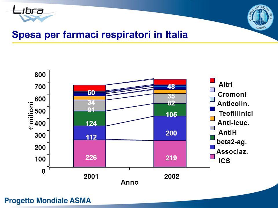 Spesa per farmaci respiratori in Italia 226 219 112 200 124 105 91 82 50 48 35 34 0 100 200 300 400 500 600 700 800 20012002 Anno € milioni Altri Cromoni Anticolin.