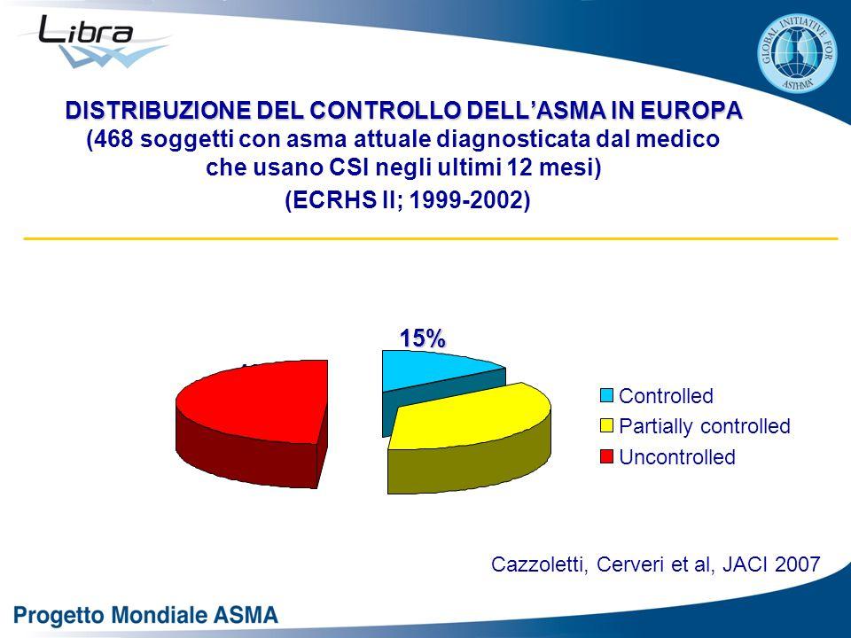 DISTRIBUZIONE DEL CONTROLLO DELL'ASMA IN EUROPA DISTRIBUZIONE DEL CONTROLLO DELL'ASMA IN EUROPA (468 soggetti con asma attuale diagnosticata dal medico che usano CSI negli ultimi 12 mesi) (ECRHS II; 1999-2002) 15% 36% 49% Cazzoletti, Cerveri et al, JACI 2007 Controlled Partially controlled Uncontrolled