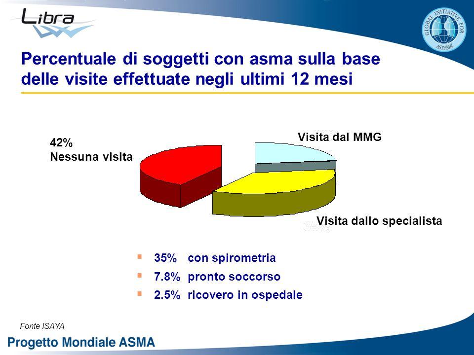 Percentuale di soggetti con asma sulla base delle visite effettuate negli ultimi 12 mesi Visita dal MMG Visita dallo specialista 42% Nessuna visita Fonte ISAYA  35% con spirometria  7.8% pronto soccorso  2.5% ricovero in ospedale