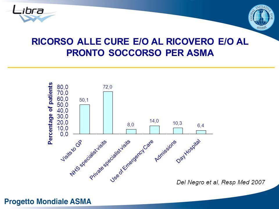 RICORSO ALLE CURE E/O AL RICOVERO E/O AL PRONTO SOCCORSO PER ASMA Del Negro et al, Resp Med 2007 50,1 72,0 8,0 14,0 10,3 6,4 0,0 10,0 20,0 30,0 40,0 5