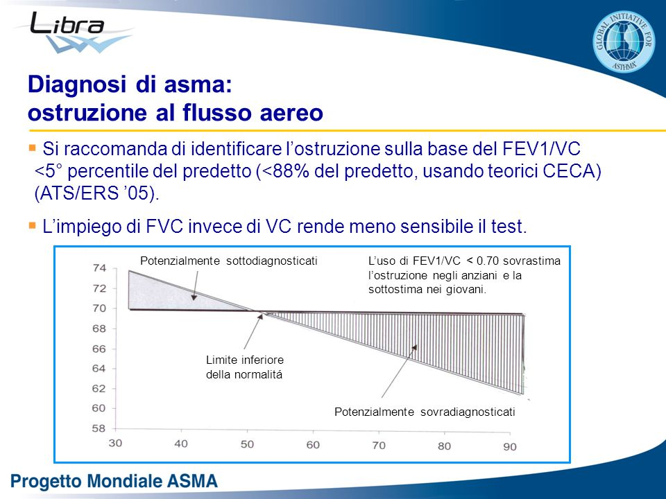  Si raccomanda di identificare l'ostruzione sulla base del FEV1/VC <5° percentile del predetto (<88% del predetto, usando teorici CECA) (ATS/ERS '05).