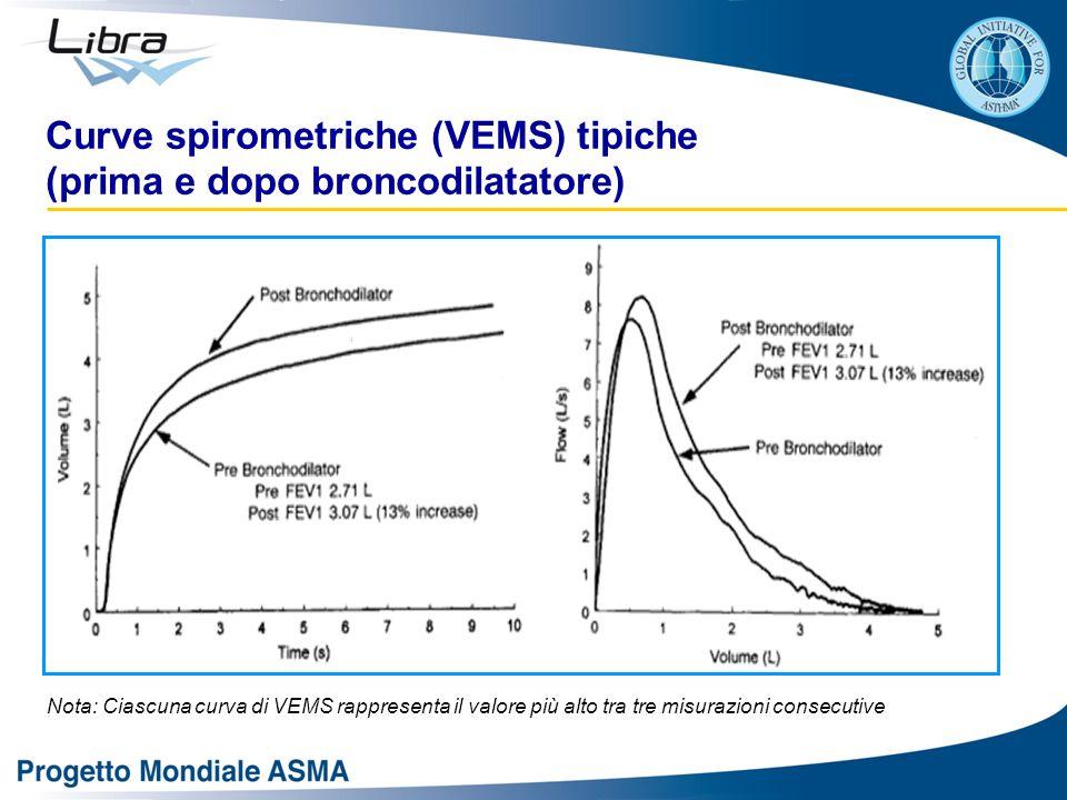 Curve spirometriche (VEMS) tipiche (prima e dopo broncodilatatore) Nota: Ciascuna curva di VEMS rappresenta il valore più alto tra tre misurazioni consecutive