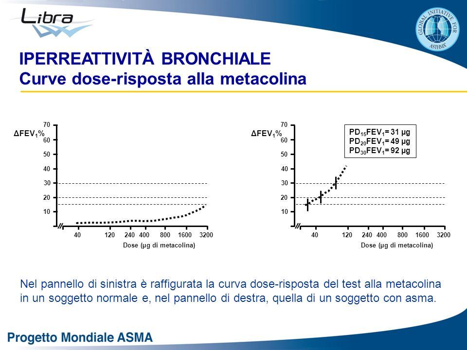 Nel pannello di sinistra è raffigurata la curva dose-risposta del test alla metacolina in un soggetto normale e, nel pannello di destra, quella di un soggetto con asma.