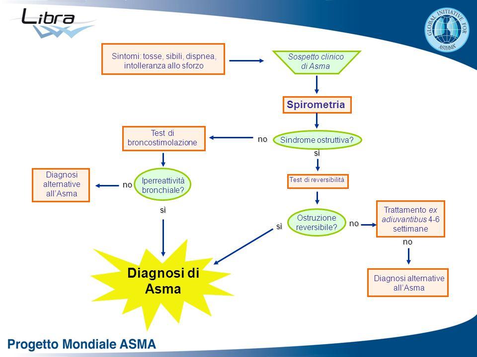 Sintomi: tosse, sibili, dispnea, intolleranza allo sforzo Spirometria Sindrome ostruttiva? Test di reversibilità Ostruzione reversibile? Test di bronc