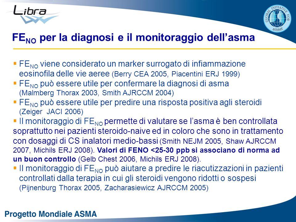  FE NO viene considerato un marker surrogato di infiammazione eosinofila delle vie aeree (Berry CEA 2005, Piacentini ERJ 1999)  FE NO può essere utile per confermare la diagnosi di asma (Malmberg Thorax 2003, Smith AJRCCM 2004)  FE NO può essere utile per predire una risposta positiva agli steroidi (Zeiger JACI 2006)  Il monitoraggio di FE NO permette di valutare se l'asma è ben controllata soprattutto nei pazienti steroido-naive ed in coloro che sono in trattamento con dosaggi di CS inalatori medio-bassi (Smith NEJM 2005, Shaw AJRCCM 2007, Michils ERJ 2008).