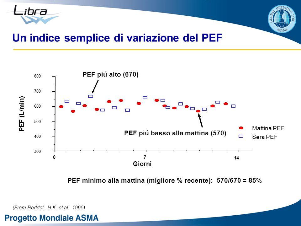 Un indice semplice di variazione del PEF PEF (L/min) 300 400 500 600 700 800 Giorni 70 14 PEF piú basso alla mattina (570) PEF piú alto (670) Mattina PEF Sera PEF PEF minimo alla mattina (migliore % recente): 570/670 = 85% (From Reddel, H.K.