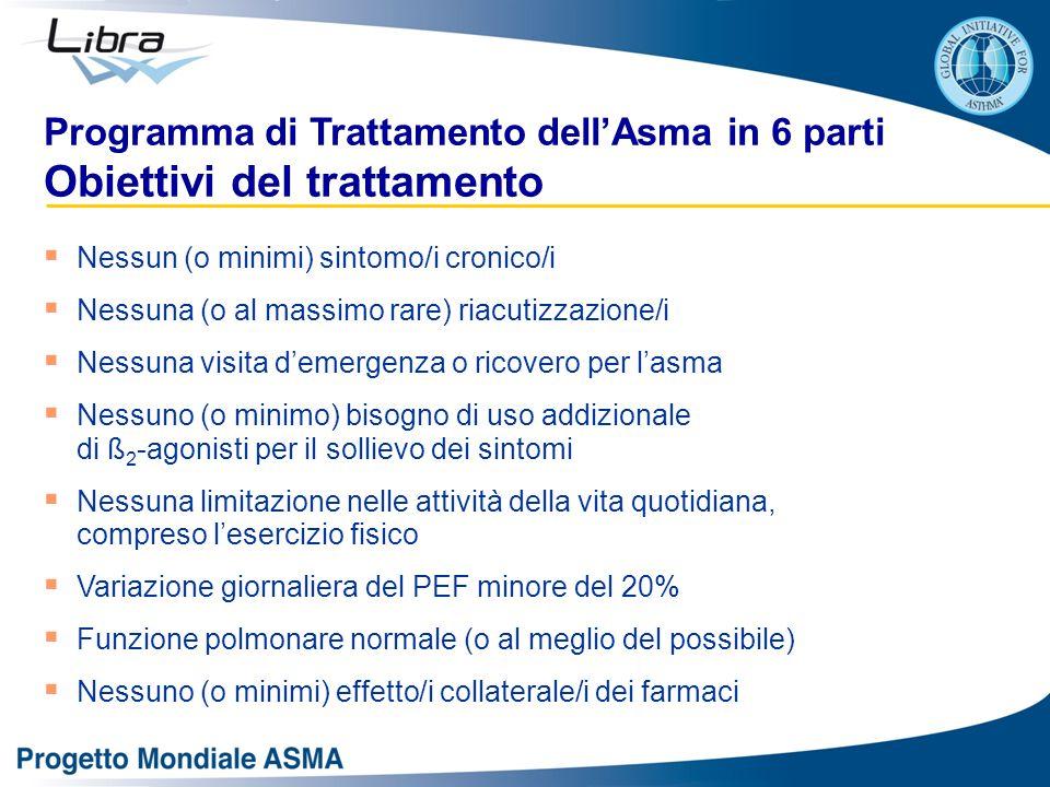 Programma di Trattamento dell'Asma in 6 parti Obiettivi del trattamento  Nessun (o minimi) sintomo/i cronico/i  Nessuna (o al massimo rare) riacutiz