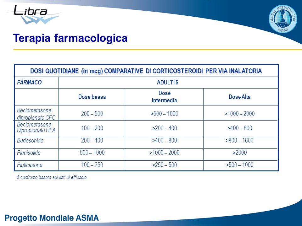 $ confronto basato sui dati di efficacia Fluticasone Flunisolide Budesonide Beclometasone Dipropionato HFA Beclometasone dipropionato CFC >500 – 1000