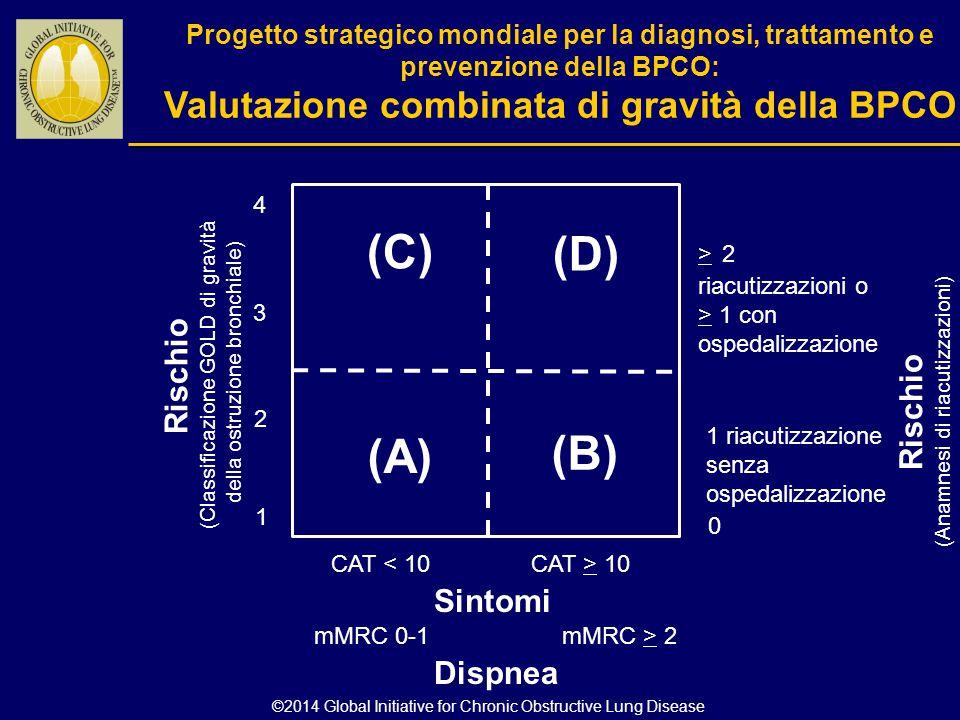 Rischio (Classificazione GOLD di gravità della ostruzione bronchiale) Rischio (Anamnesi di riacutizzazioni) > 2 riacutizzazioni o > 1 con ospedalizzaz