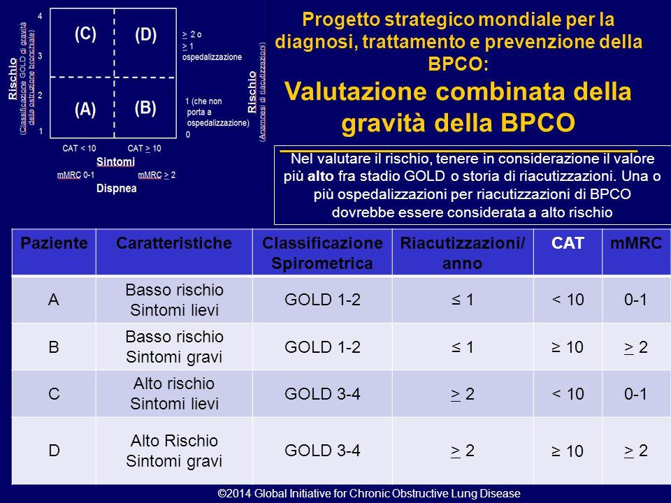 PazienteCaratteristicheClassificazione Spirometrica Riacutizzazioni/ anno CATmMRC A Basso rischio Sintomi lievi GOLD 1-2≤ 1< 100-1 B Basso rischio Sin
