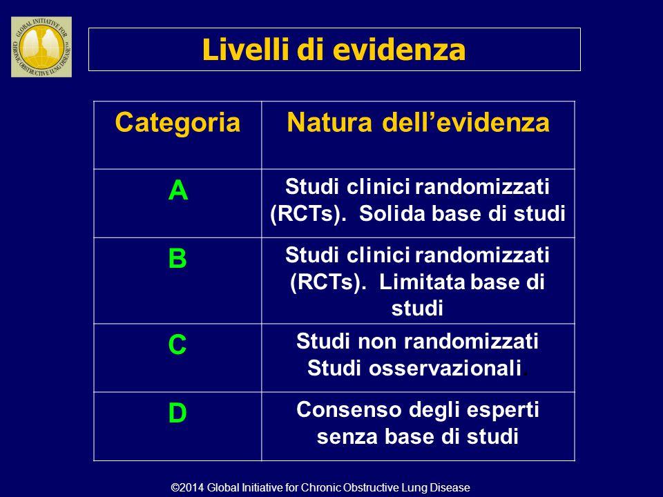0 GOLD 4 GOLD 3 GOLD 2 GOLD 1 Teofillina SABA e/o SAMA Teofillina Carbocisteina SABA and/or SAMA Teofillina SABA e/o SAMA Teofillina Progetto strategico mondiale per la diagnosi, trattamento e prevenzione della BPCO : trattamento farmacologico della BPCO stabile A DC B Riacutizzazioni/anno Scelte alternative CAT < 10 mMRC 0-1 CAT > 10 mMRC > 2 > 2 o > 1 con ospedaliz- zazione 1 (senza ospedaliz- zazione) ©2014 Global Initiative for Chronic Obstructive Lung Disease