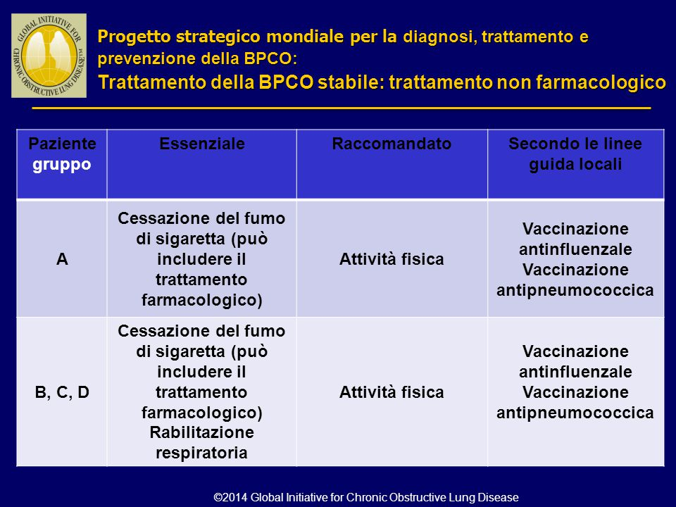 Paziente gruppo EssenzialeRaccomandatoSecondo le linee guida locali A Cessazione del fumo di sigaretta (può includere il trattamento farmacologico) At