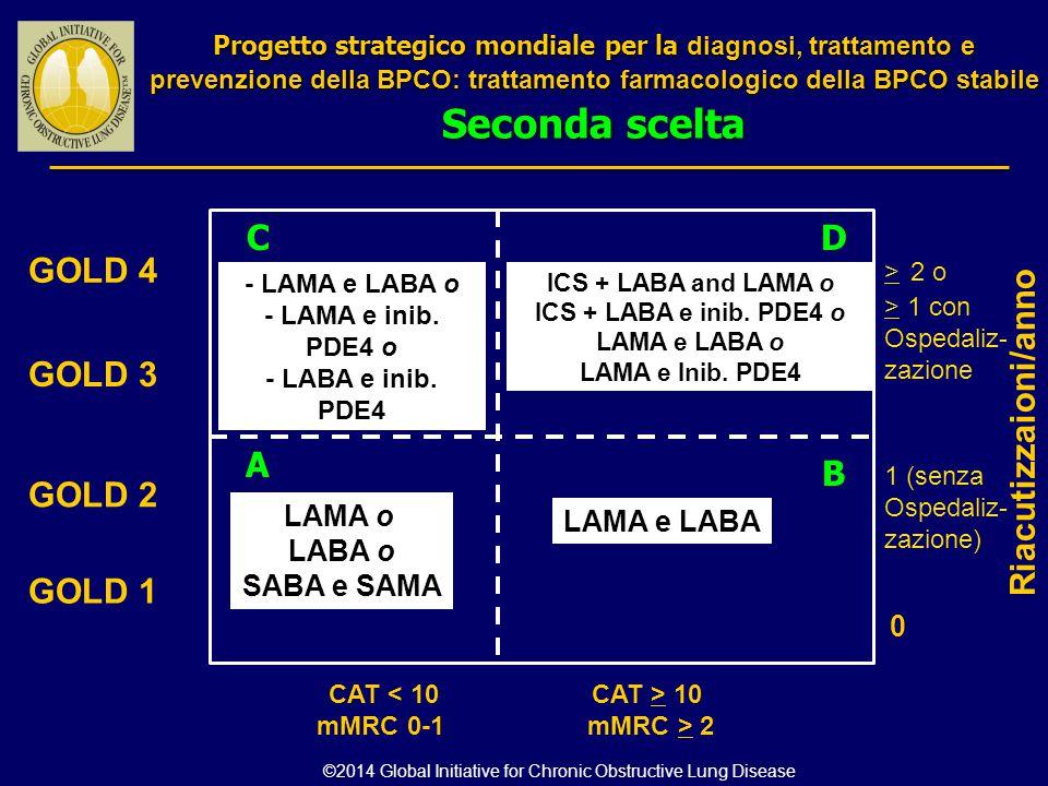 0 GOLD 4 GOLD 3 GOLD 2 GOLD 1 LAMA o LABA o SABA e SAMA - LAMA e LABA o - LAMA e inib. PDE4 o - LABA e inib. PDE4 ICS + LABA and LAMA o ICS + LABA e i