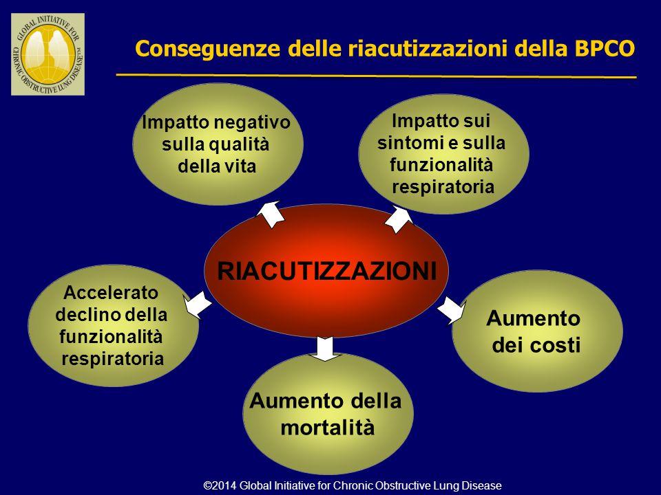 Impatto sui sintomi e sulla funzionalità respiratoria Impatto negativo sulla qualità della vita Conseguenze delle riacutizzazioni della BPCO Aumento d