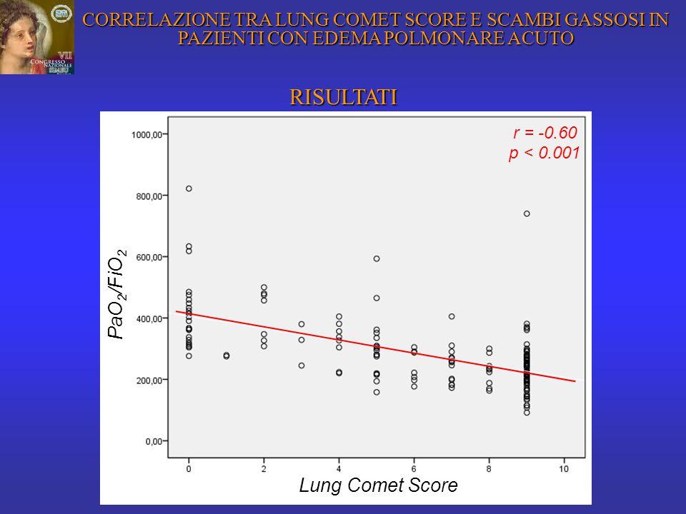 RISULTATI r = -0.60 p<0.001 PaO 2 /FiO 2 Lung Comet Score r = -0.60 p < 0.001