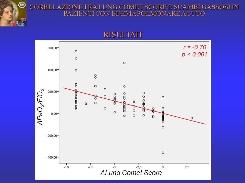 RISULTATI CORRELAZIONE TRA LUNG COMET SCORE E SCAMBI GASSOSI IN PAZIENTI CON EDEMA POLMONARE ACUTO ΔPaO 2 /FiO 2 ΔLung Comet Score r = -0.70 p < 0.001