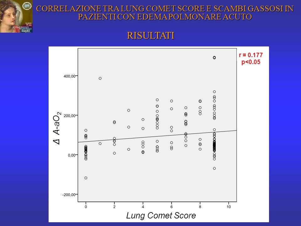 RISULTATI Δ A-aO 2 Lung Comet Score r = 0.177 p<0.05