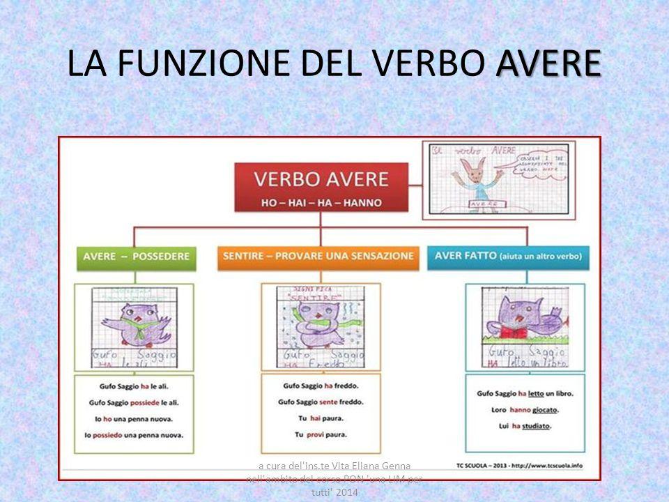AVERE LA FUNZIONE DEL VERBO AVERE a cura del'ins.te Vita Eliana Genna nell'ambito del corso PON 'una LIM per tutti' 2014