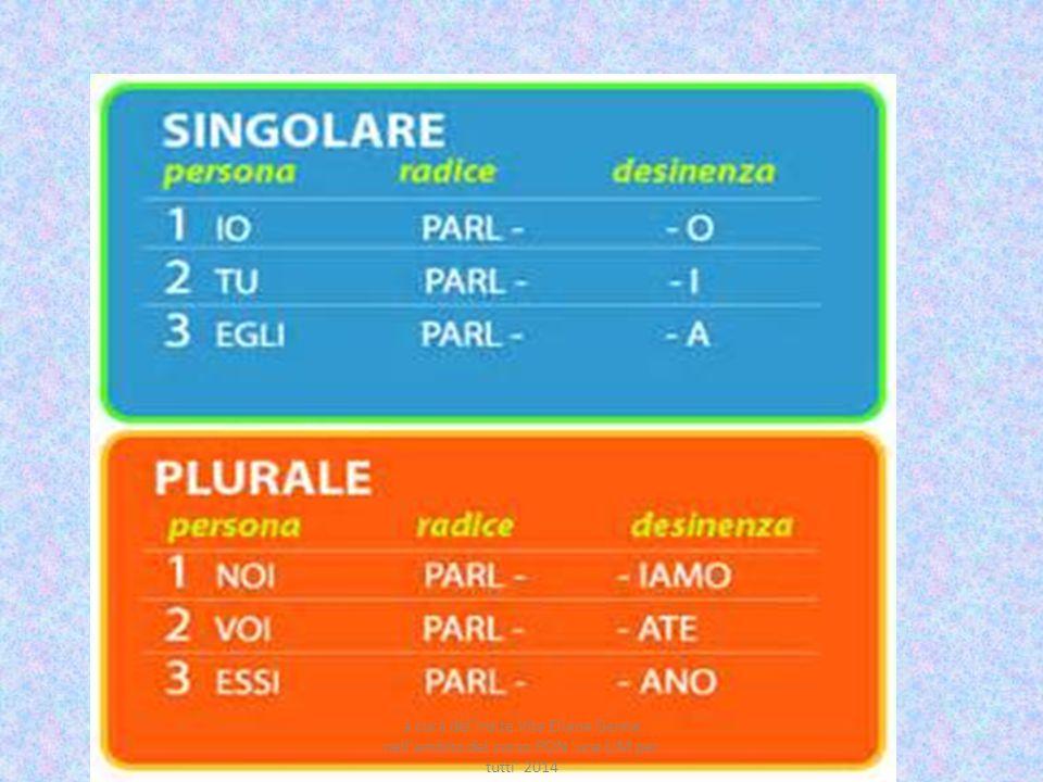 I GRUPPI DEI VERBI COME CONIUGAZIONI ARE – ERE- IRE LE TRE CONIUGAZIONI I verbi italiani sono divisi in tre gruppi, detti coniugazioni, che si distinguono per la terminazione dell infinito presente: I coniugazione verbi in -ARE parlare II coniugazione verbi in -ERE vedere III coniugazione verbi in -IRE sentire VERBI REGOLARI Il presente indicativo dei verbi regolari si forma togliendo la desinenza dell infinito (-are, -ere o - ire) e aggiungendo al tema del verbo le desinenze tipiche del presente indicativo.