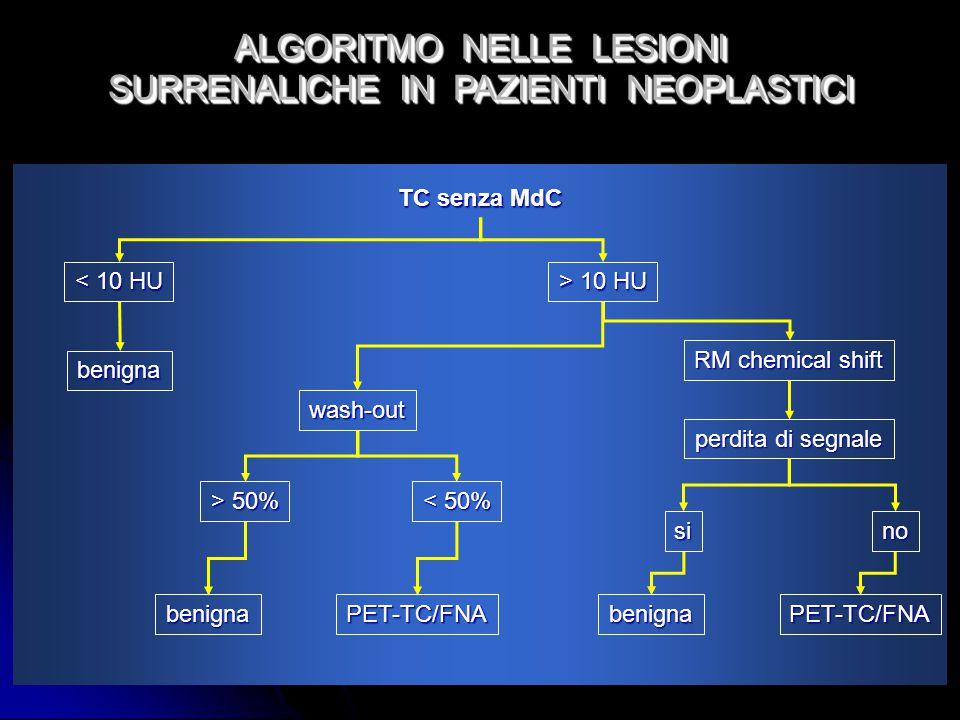ALGORITMO NELLE LESIONI SURRENALICHE IN PAZIENTI NEOPLASTICI ALGORITMO NELLE LESIONI SURRENALICHE IN PAZIENTI NEOPLASTICI TC senza MdC < 10 HU > 10 HU benigna wash-out RM chemical shift > 50% < 50% benignaPET-TC/FNA perdita di segnale sino benignaPET-TC/FNA