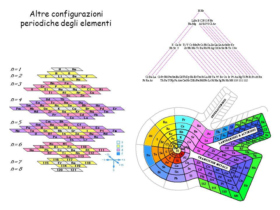Altre configurazioni periodiche degli elementi