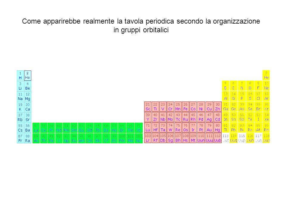 Come apparirebbe realmente la tavola periodica secondo la organizzazione in gruppi orbitalici 2 He
