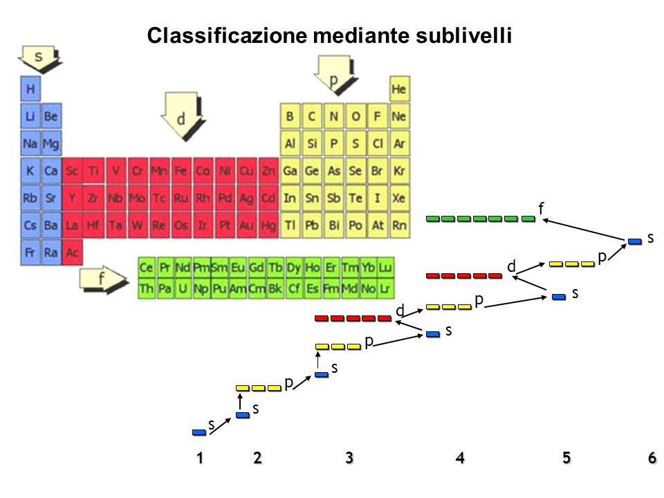 1 s 2 s p3 p s s p5 s6 4 s p d f Classificazione mediante sublivelli d