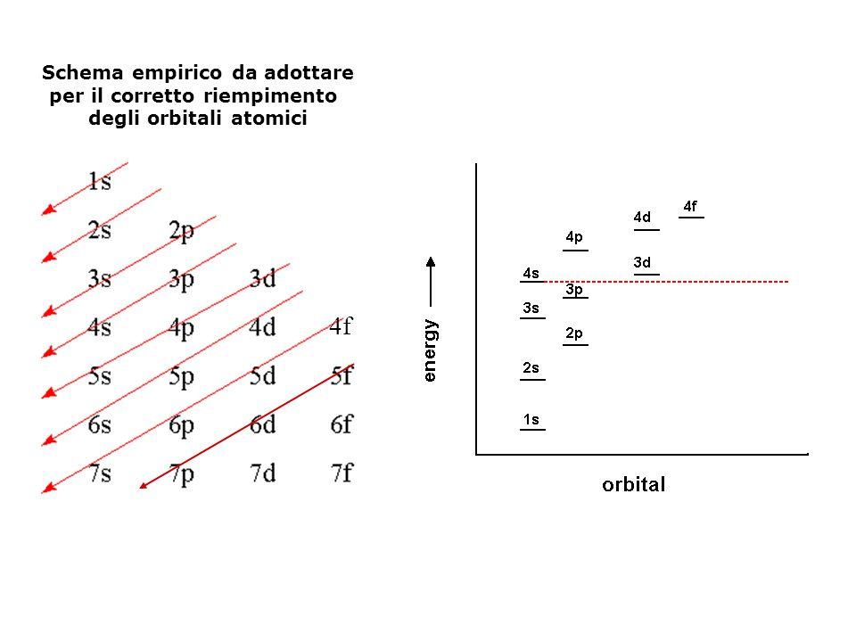 Schema empirico da adottare per il corretto riempimento degli orbitali atomici 4f