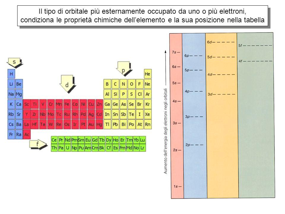 Il tipo di orbitale più esternamente occupato da uno o più elettroni, condiziona le proprietà chimiche dell'elemento e la sua posizione nella tabella