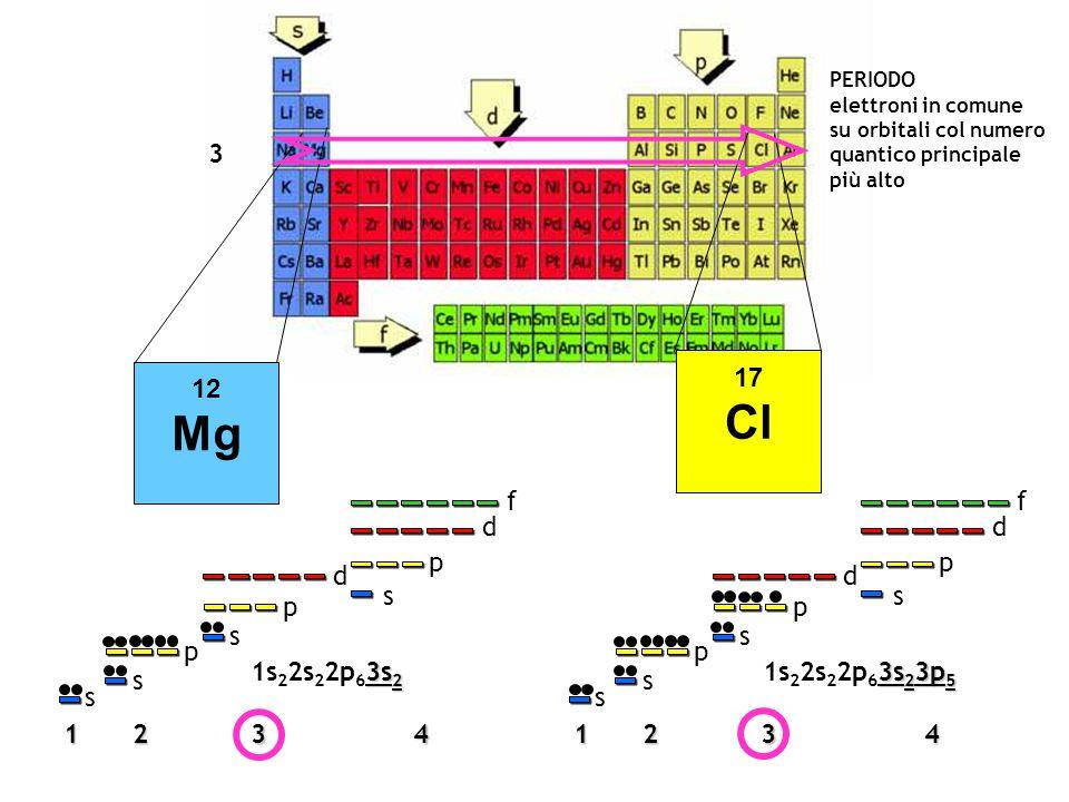 12 Mg 17 Cl 1234 s s p p d s p d f s 1234 s s p p d s p d f s 3s 2 1s 2 2s 2 2p 6 3s 2 3s 2 3p 5 1s 2 2s 2 2p 6 3s 2 3p 5 3 PERIODO elettroni in comun